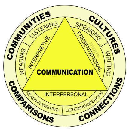 Essay on modes of communication are continually changing